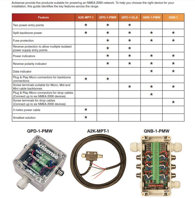 Actisense NMEA 2000 power drop guide