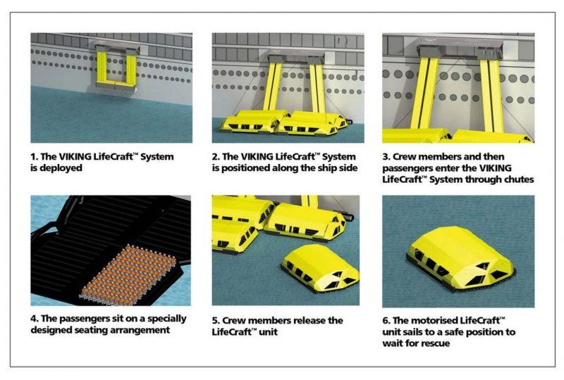 VIKING LifeCraft general concept
