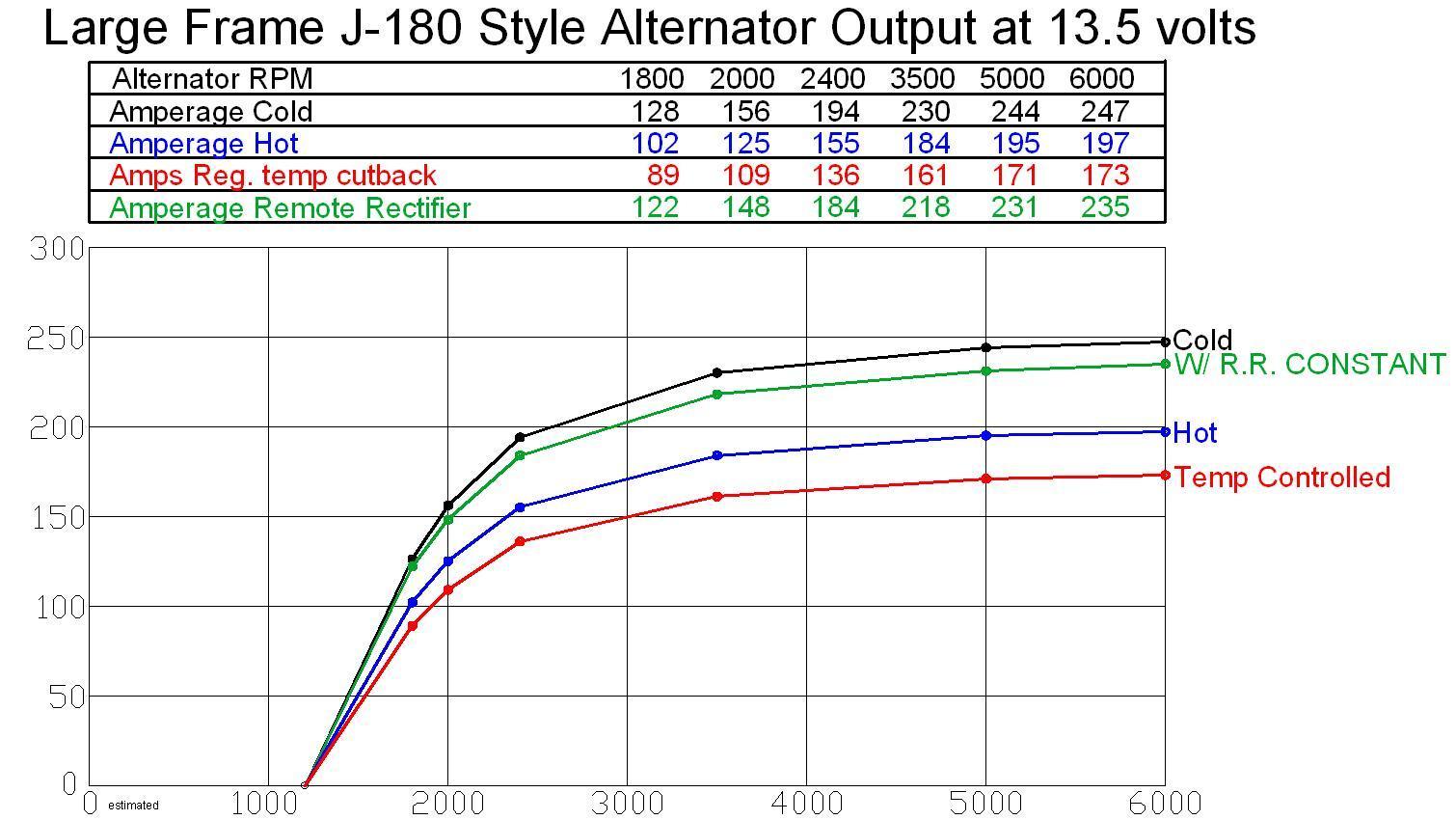 MGDC large frame J-180 output