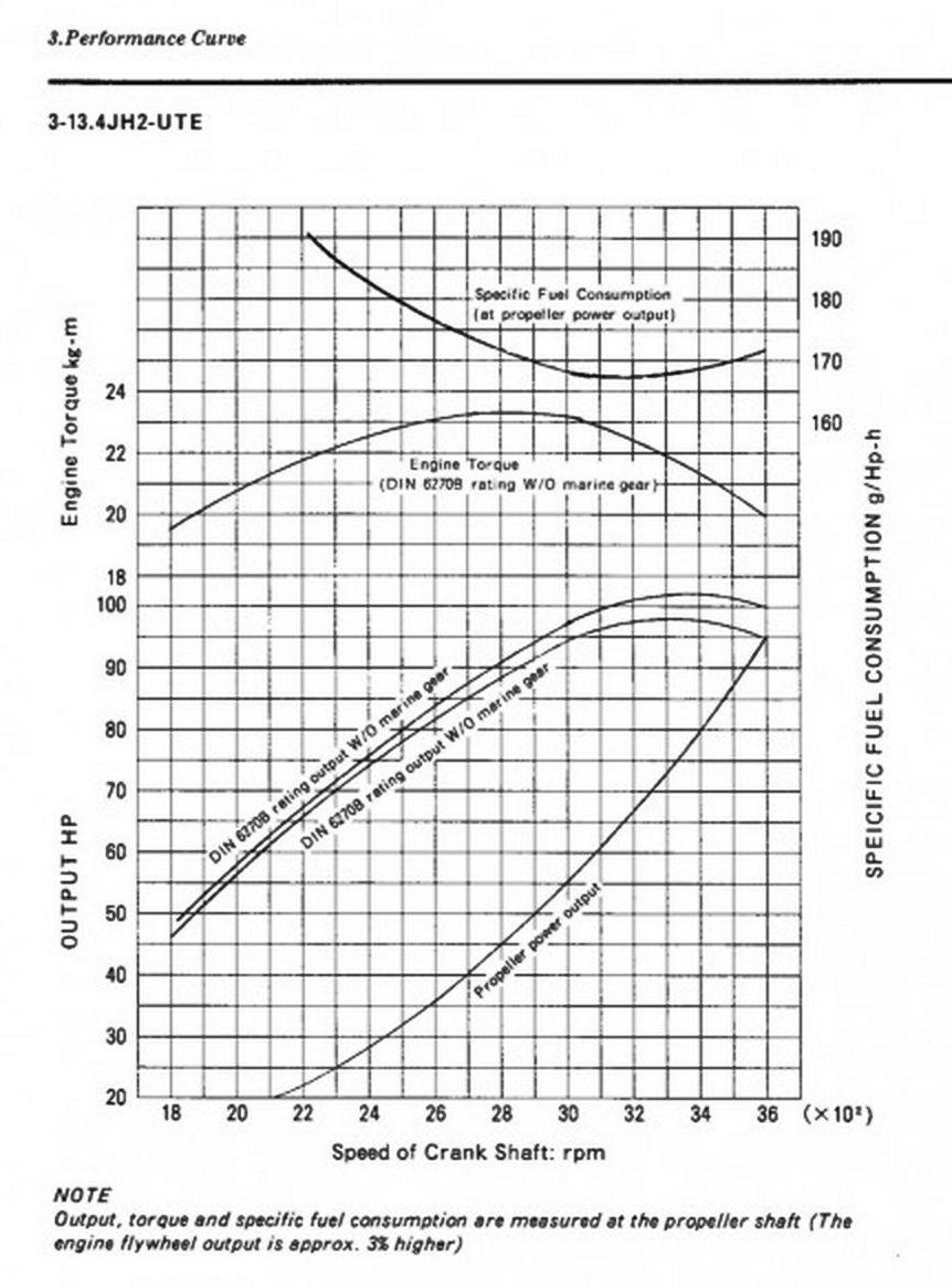 Yanmar 4JH2-UTE performance curve
